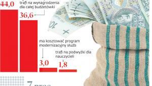 Wydatki budżetowe na przyszły rok