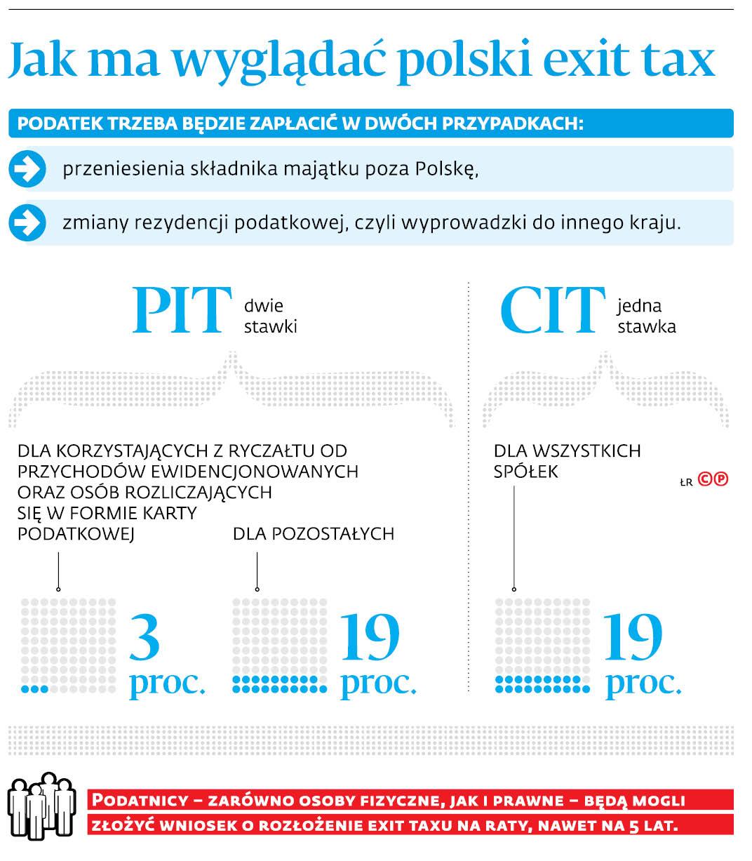 Jak ma wyglądać polski exit tax