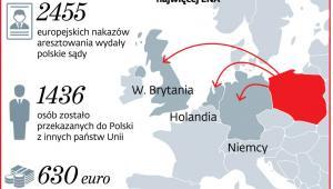Polskie sądy chętnie sięgają po ENA