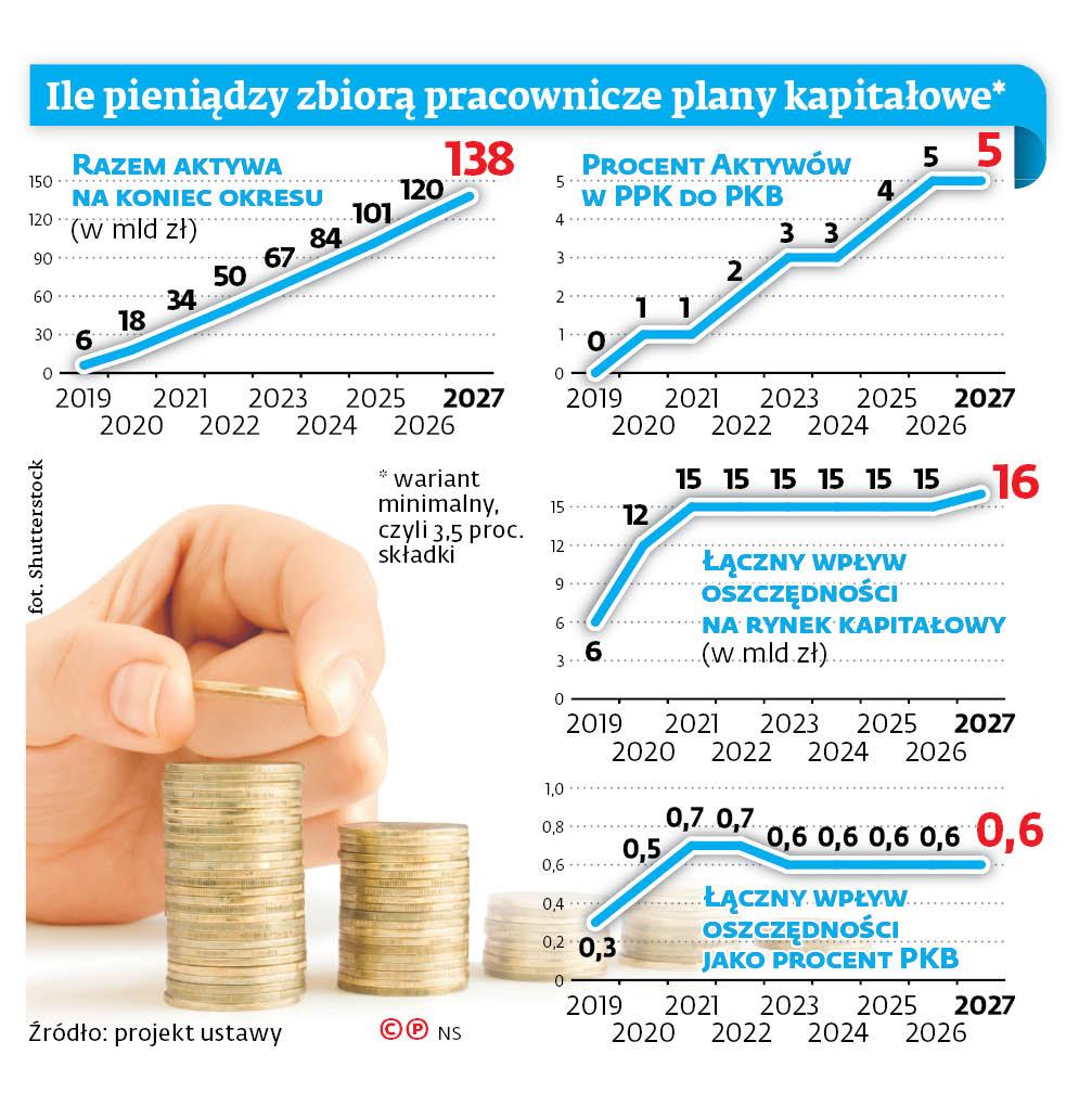 Ile pieniędzy zbiorą pracownicze plany kapitałowe*