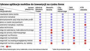 Wybrane aplikacje mobilne do inwestycji na rynku forex