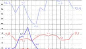 Inflacja lekko w górę przez wzrost cen nośników energii i wysokich cen paliw