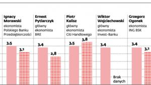 Prognozy PKB