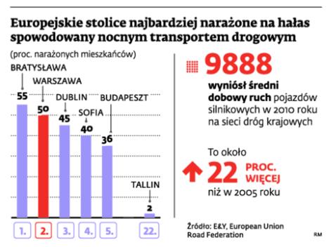 Europejskie stolice najbardziej narażone na hałas spowodowany nocnym transportem drogowym