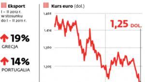 Słabe euro pomaga unijnym ekspertom