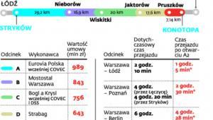 Korzyści z autostrady A2 Łódź - Warszawa