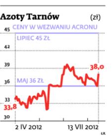 Azoty Tarnów (zł)