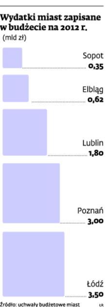 Wydatki miast zapisane w budżecie na 2012 r.