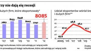 Jak eksporterzy nie dają się recesji